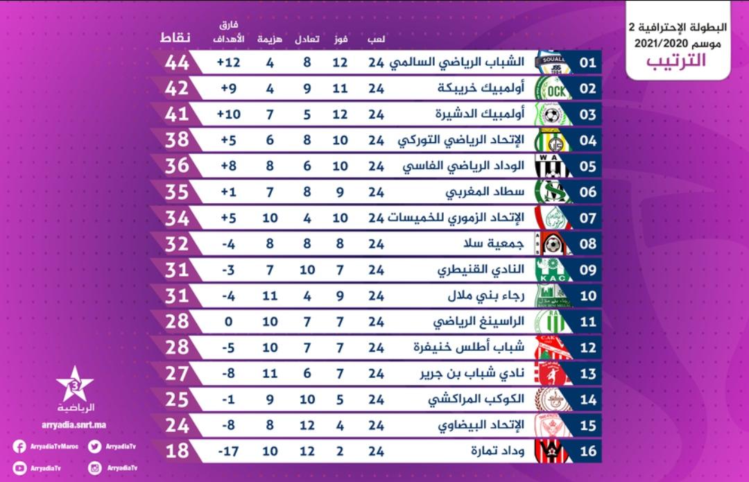 البطولة الاحترافية القسم الثاني الترتيب العام بعد مباريات يوم الأحد